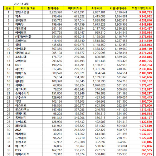 [UPDATE] Top 50 KPOP Popularity Ranking April 2020