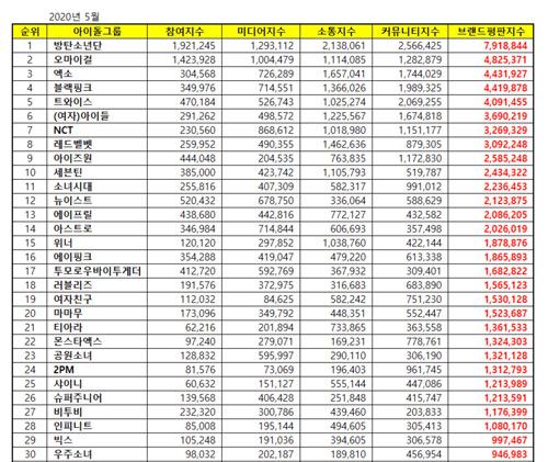 Top 50 KPOP Popularity & Reputation Ranking May 2020