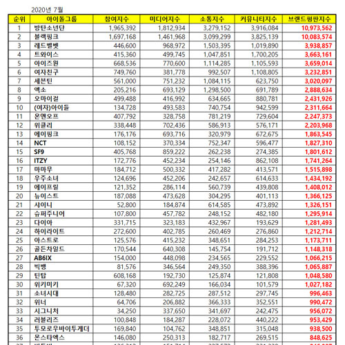 Top 50 KPOP Popularity & Reputation Ranking July 2020
