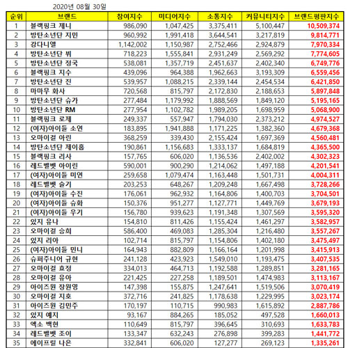 [UPDATE] Top 50 KPOP Popularity Ranking August 2020