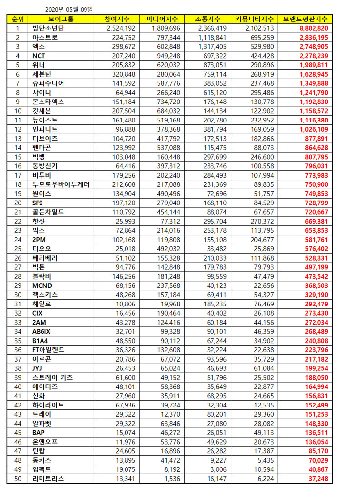 Top 50 Kpop Popularity Reputation Ranking May 2020
