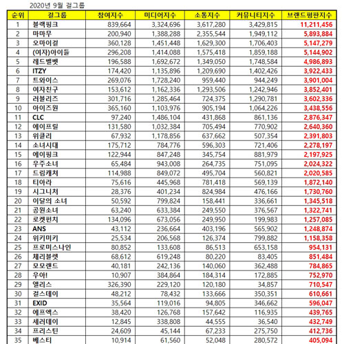 [UPDATE] Top 50 KPOP Popularity Ranking September 2020