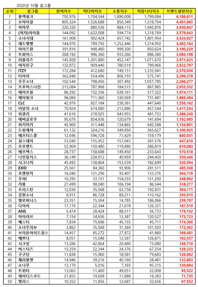 Update Top 50 Kpop Popularity Ranking October 2020