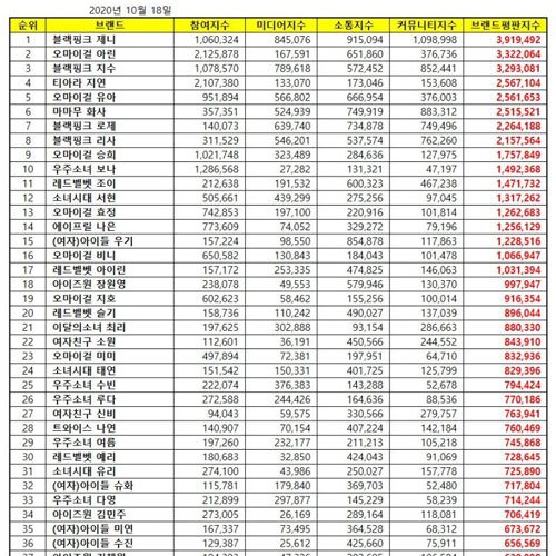 [UPDATE] Top 50 KPOP Popularity Ranking October 2020