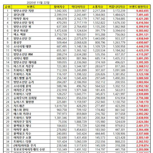 [UPDATE] Top 50 KPOP Popularity Ranking November 2020