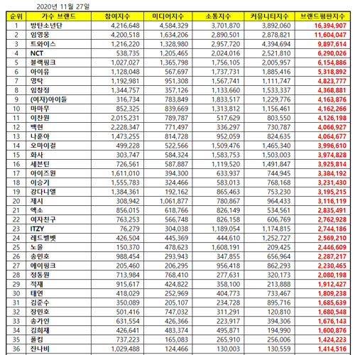 [UPDATE] Top 50 KPOP Popularity Ranking November 2020
