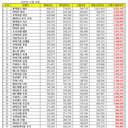 [UPDATE] Top 50 KPOP Popularity Ranking December 2020