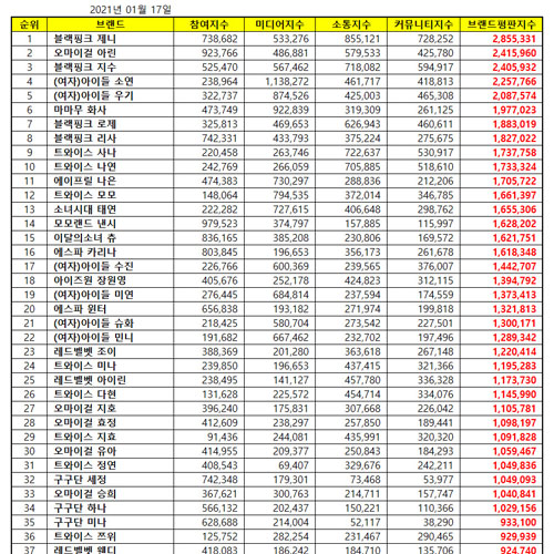 [UPDATE] Top 50 KPOP Popularity Ranking January 2021